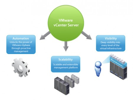 VMware vCenter Server and Converter Standalone 5 with Operations Manager (2013)